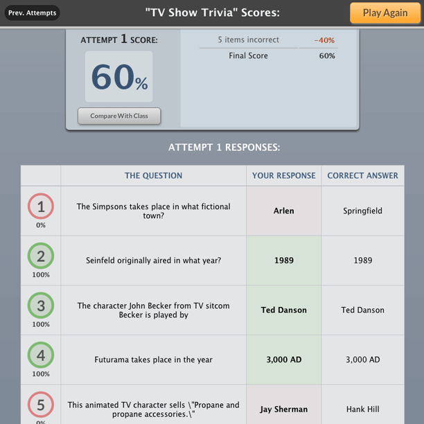Score results summary for 'TV Show Trivia'